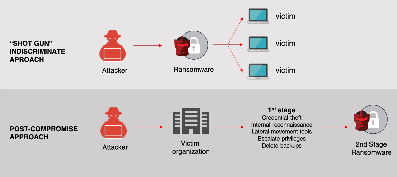 Comparison of indiscriminate vs. post-compromise ransomware approaches