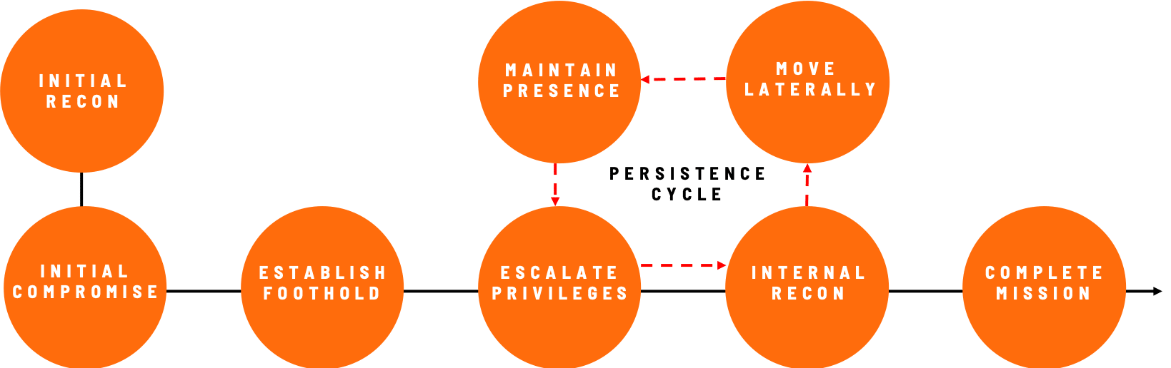 Persistence Cycle