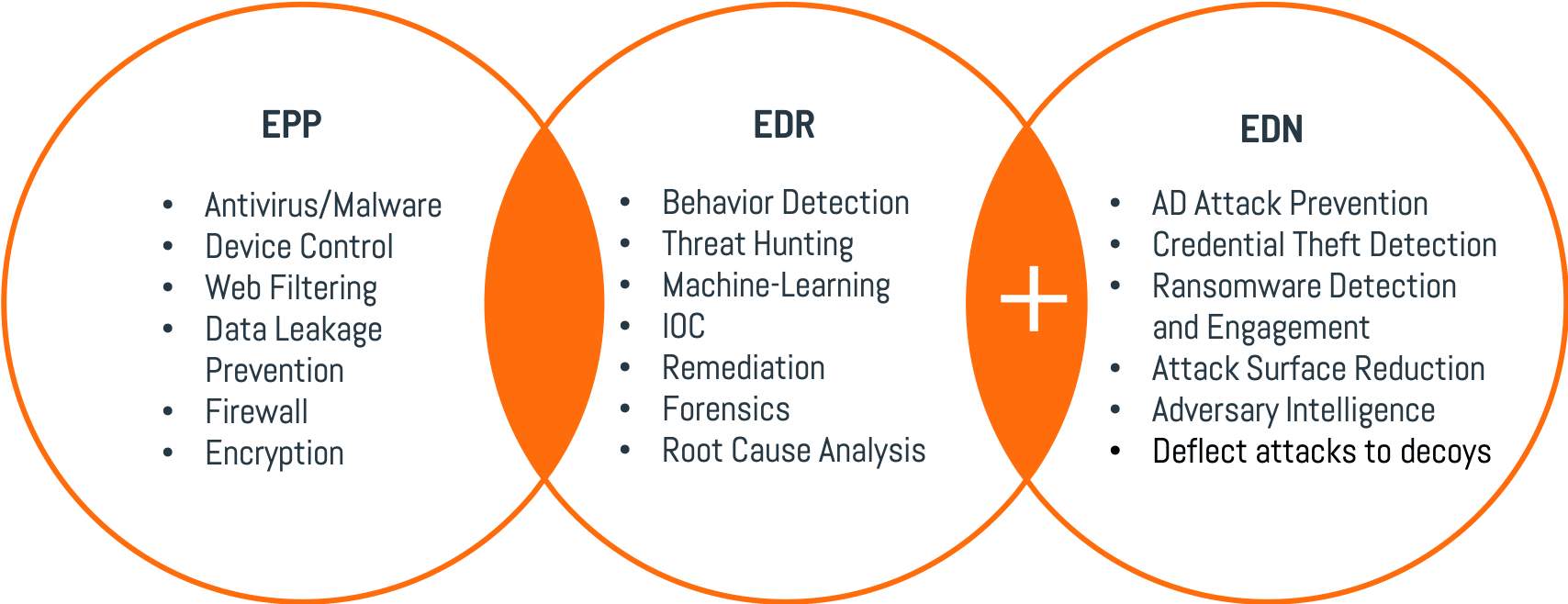 Comprehensive Attack Detection and Automated Response