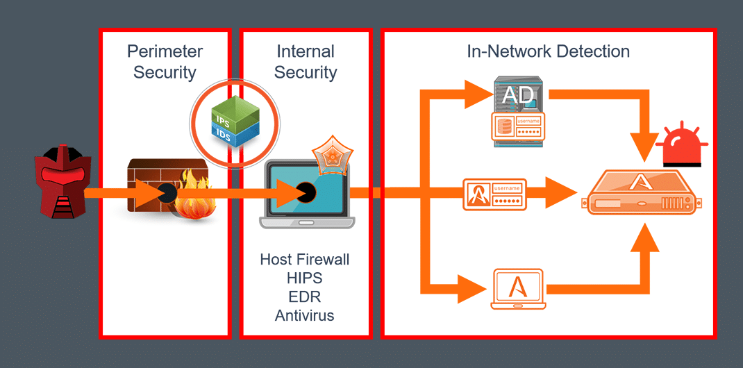 Attivo Within the Security Control Stack