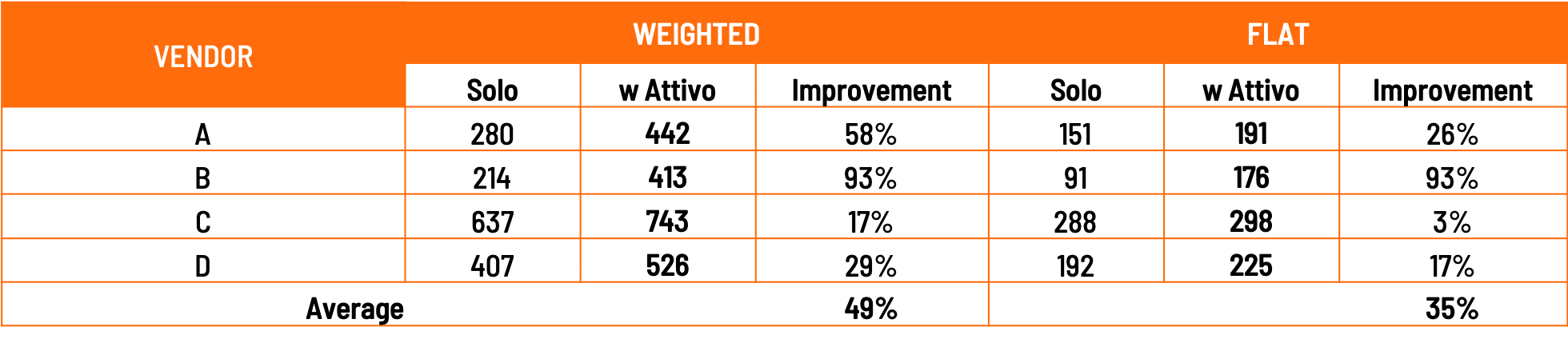 *Average improvement for combined scores.