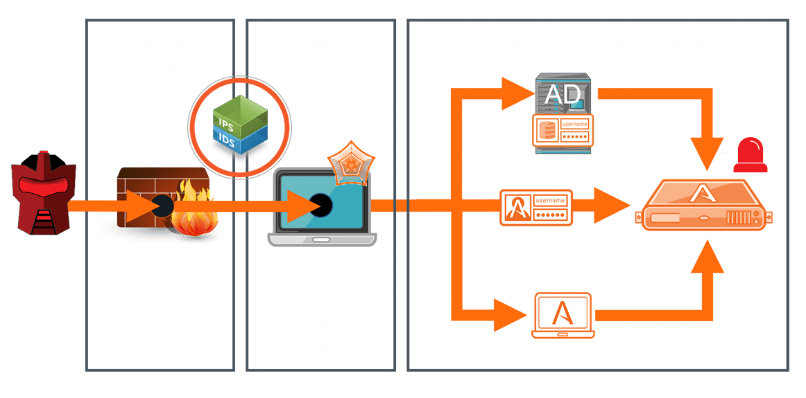 DECEPTION AND DERAILEMENT IN THE SECURITY STACK