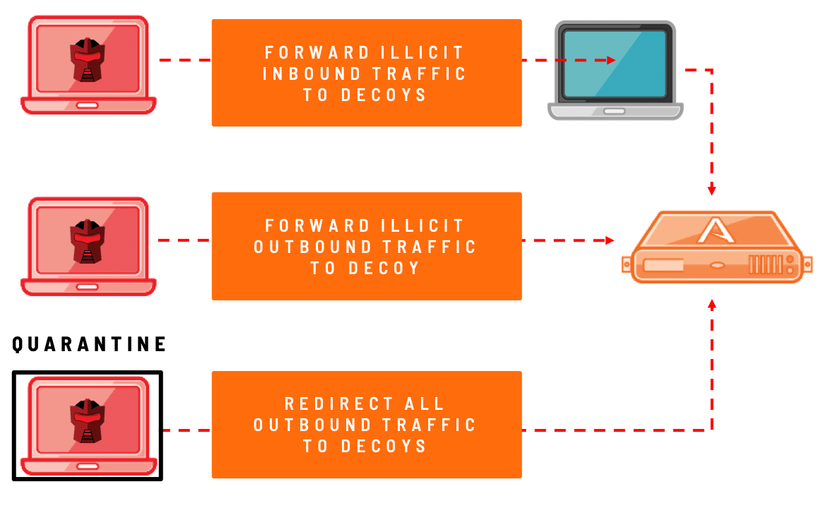 The Endpoint Detection Net™ Solution (Deflect Feature) Offers: