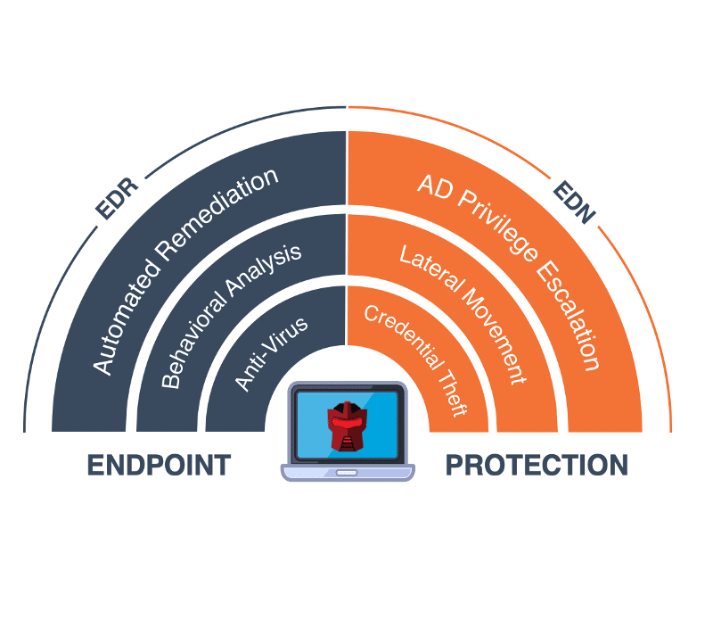 Layered Endpoint Defense