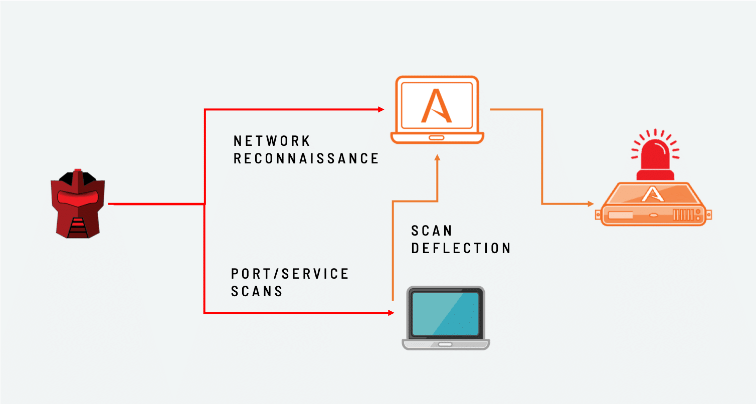 How Attivo Detects and Deflects Reconnaissance