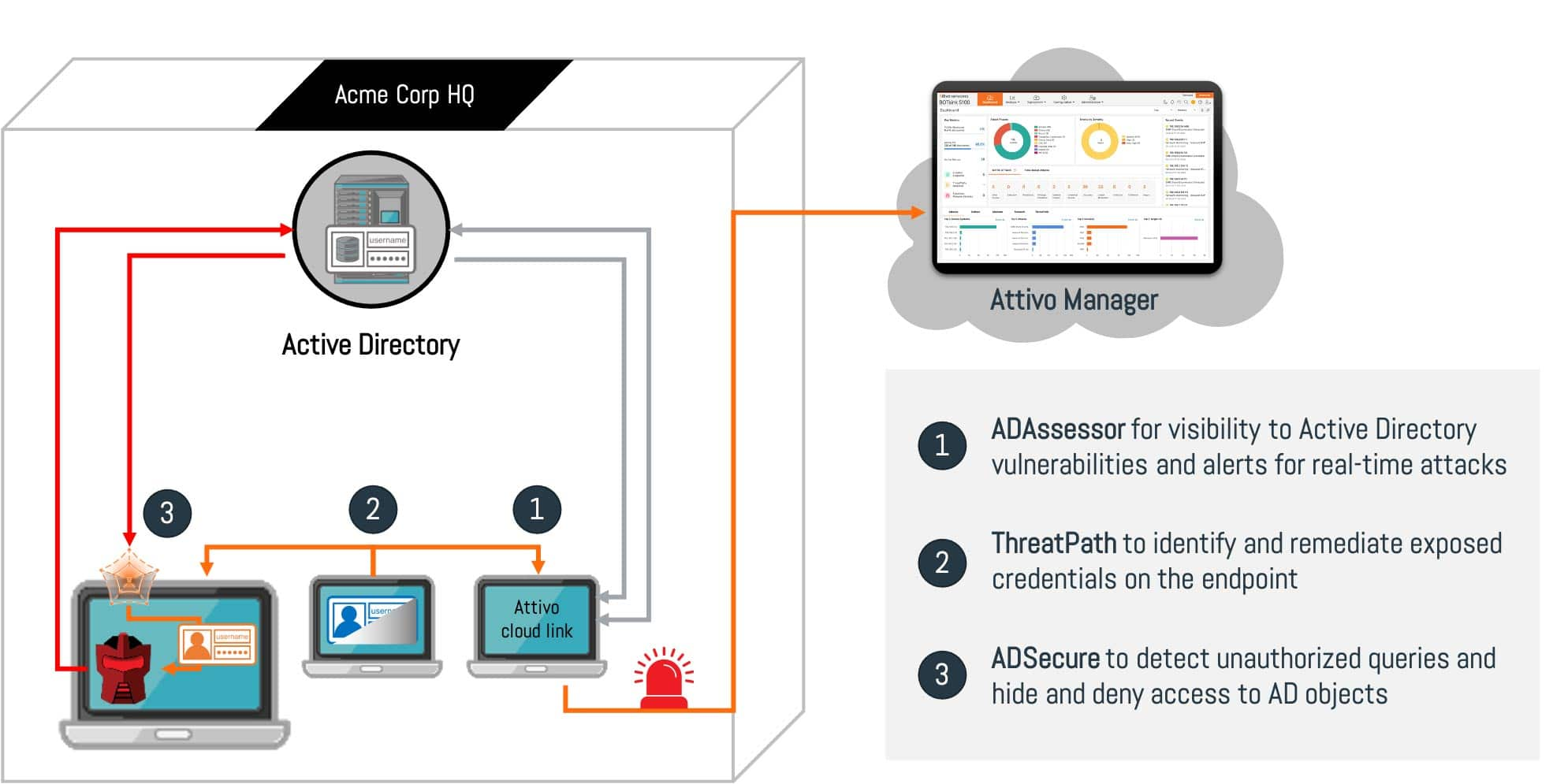 Attivo Active Directory Protection Solutions