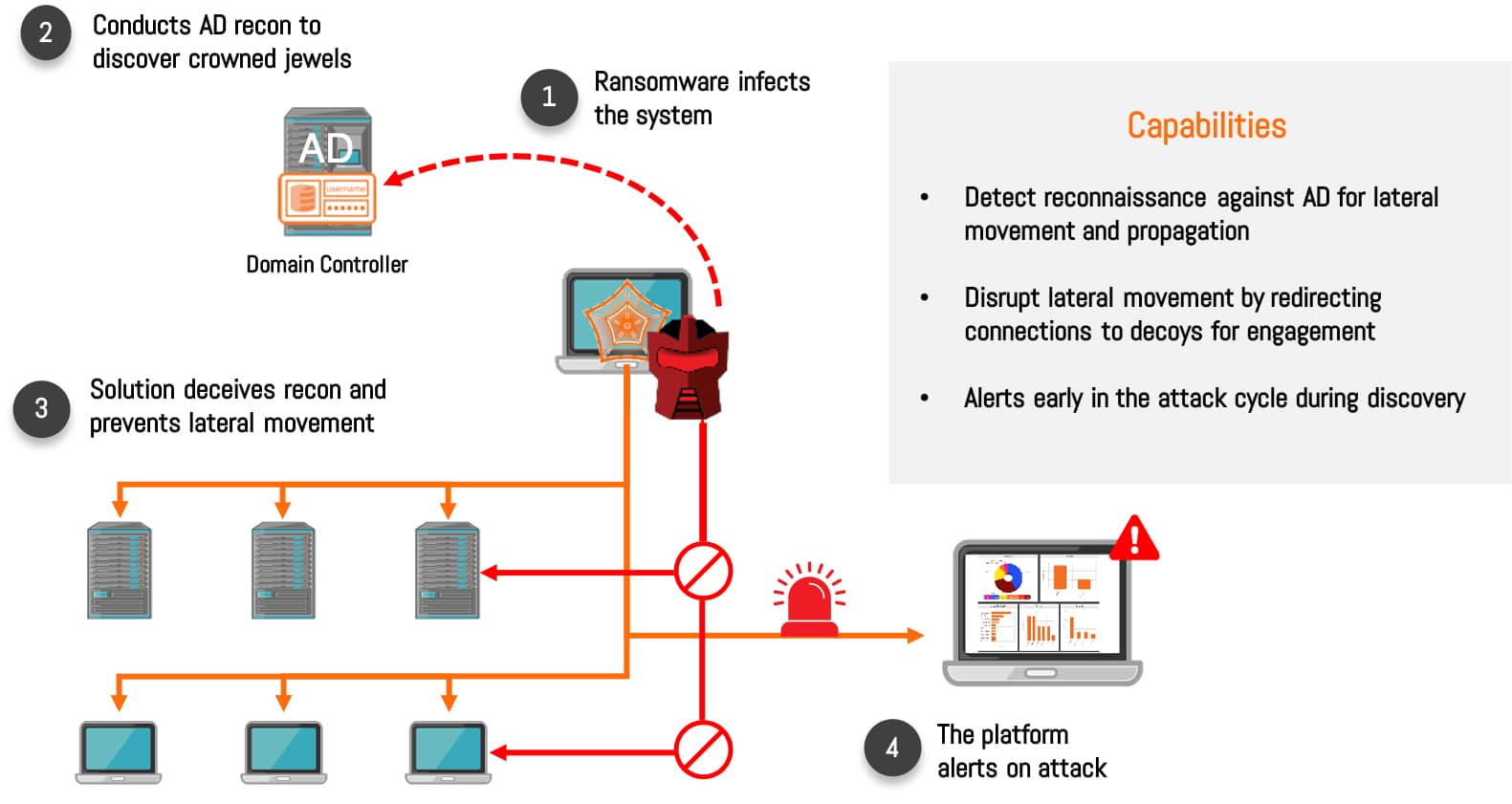 How Attivo Derails Active Directory-based Ransomware Attacks
